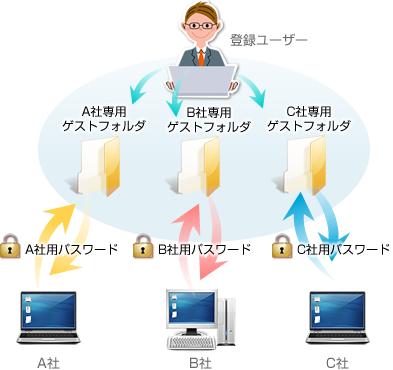 登録ユーザーとゲストユーザー関係イメージ